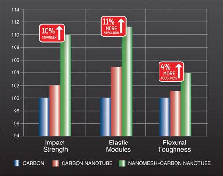 Nanomesh + Carbon Nanotube