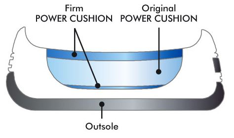 Power Cushion